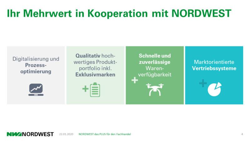Nordwest PowerPoint Präsentation