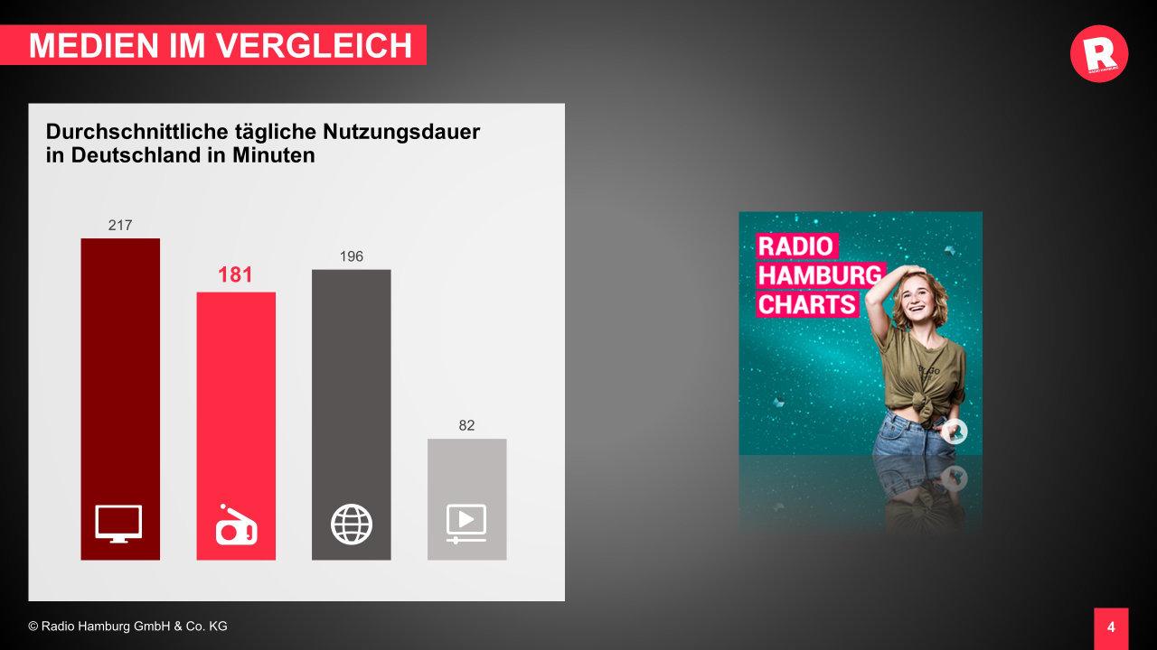 Radio Hamburg Folien