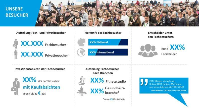 FIBO PowerPoint Präsentation